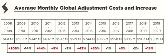 EnPowered_IESO_Ontario_Global_Adjustment_Monthly_Costs_Increase